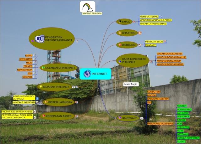 BAHAN_AJAR_INTERNET_mindmap bu Sri rejeki