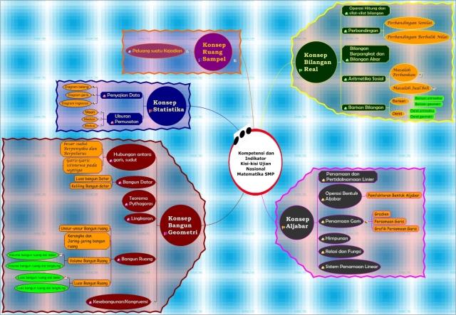 Mind Map_Endang Kusumaningtyas (tayang)
