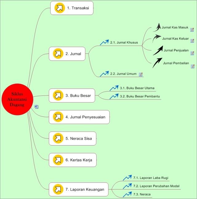 Siklus Akuntansi Dagang Abdusshaufi, M.Pd