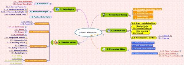 SIMULASI DIGITAL ibu Sri Utari