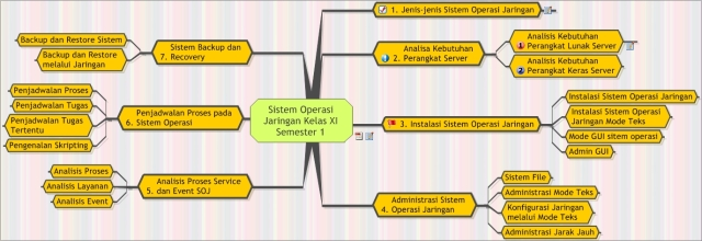 Tugas Mind Mapping Rastra