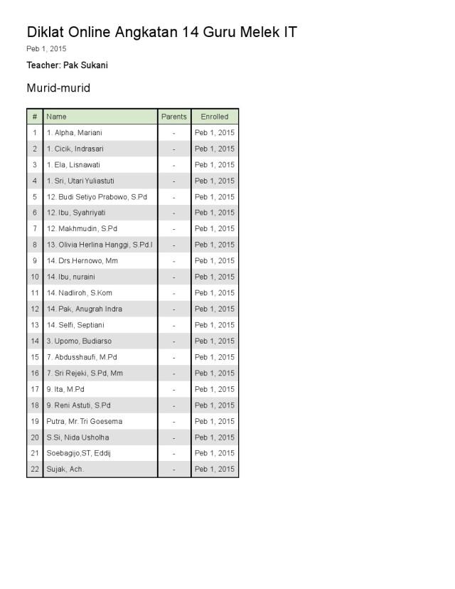Daftar Sementara Pesert DOGMIT 14